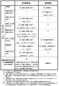 石綿労災補償(給付)と救済の認定時の金額