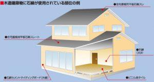 木造建築物の石綿